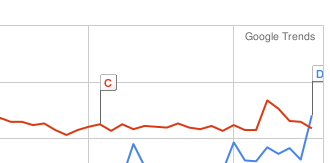 Google Trends: ownCloud vs. Ubuntu One